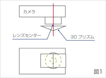 3Dプリズム